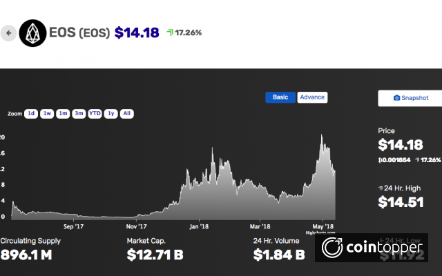EOS gains a whopping 16%, before the EOSIO launch